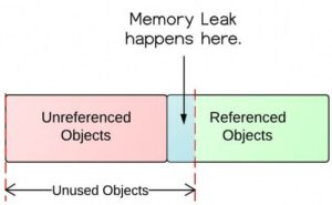 What are Java Memory leaks?